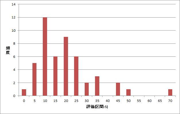 直近一か月の評価ヒストグラム.png